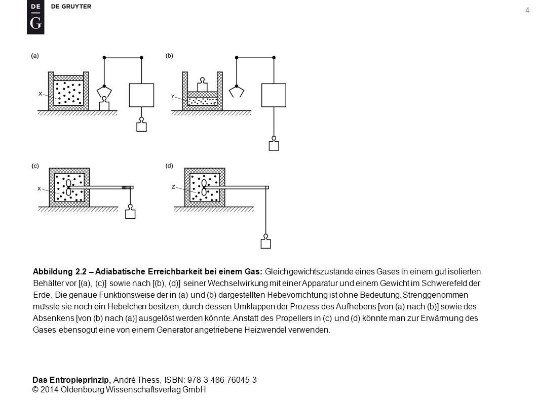 Abbildung 2.2 – Adiabatische Erreichbarkeit bei einem Gas: Gleichgewichtszustände eines Gases in einem gut isolierten Behälter vor [(a), (c)] sowie nach [(b), (d)] seiner Wechselwirkung mit einer Apparatur und einem Gewicht im Schwerefeld der Erde.